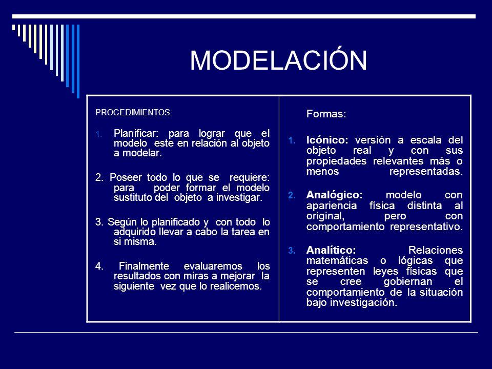 MODELACIÓN PROCEDIMIENTOS: 1.