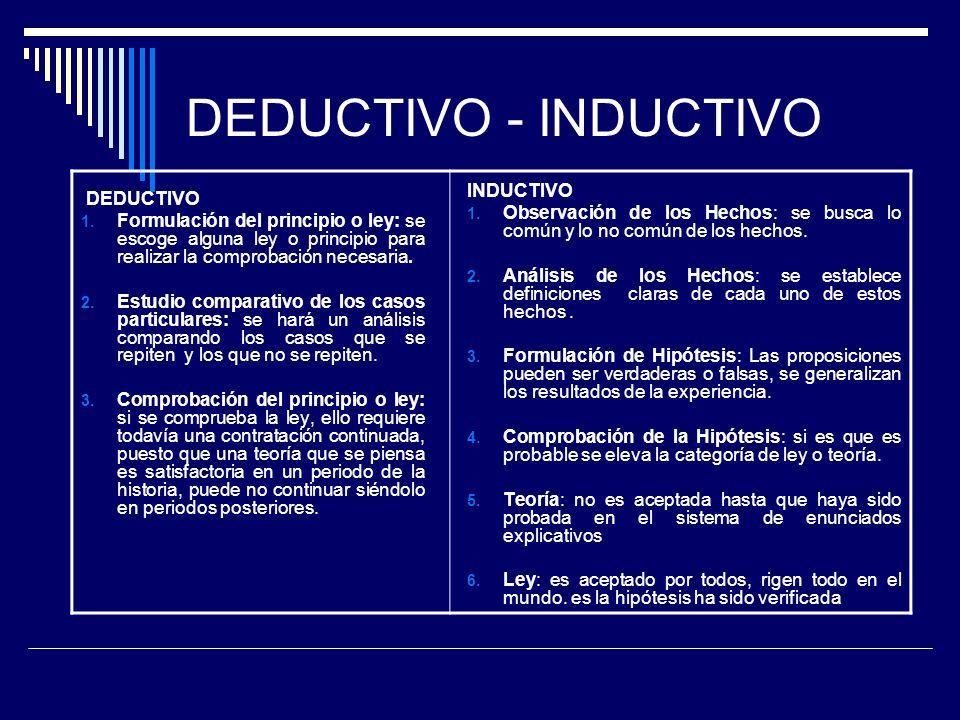 DEDUCTIVO - INDUCTIVO DEDUCTIVO 1.