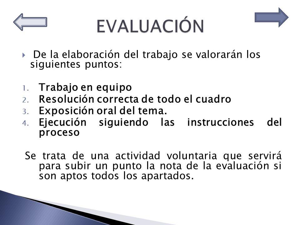 De la elaboración del trabajo se valorarán los siguientes puntos: 1.