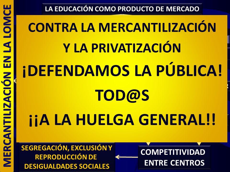 LA EDUCACIÓN COMO PRODUCTO DE MERCADO DIFERENCIACIÓN DEL PRODUCTO COMPETITIVIDAD ENTRE CENTROS COMPETITIVIDAD ENTRE CENTROS AUTONOMÍA A través de ESPE