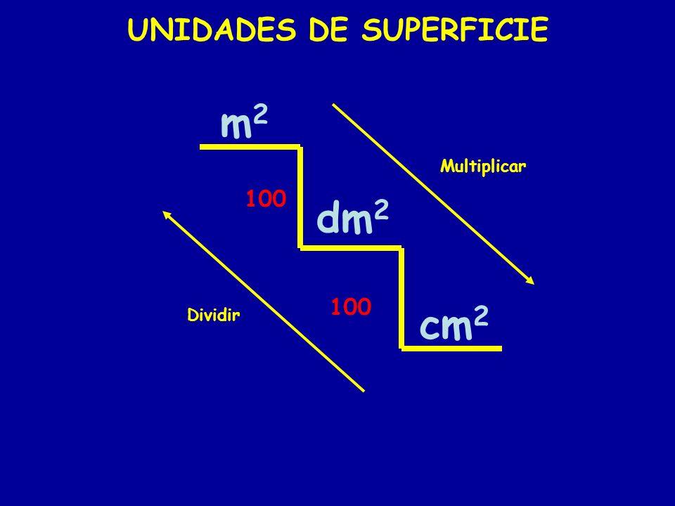UNIDADES DE SUPERFICIE m2m2 dm 2 cm 2 100 Multiplicar Dividir