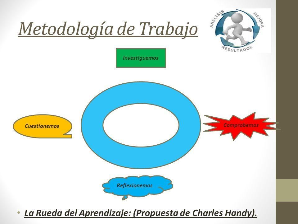 Metodología de Trabajo La Rueda del Aprendizaje: (Propuesta de Charles Handy). Cuestionemos Investiguemos Comprobemos Reflexionemos
