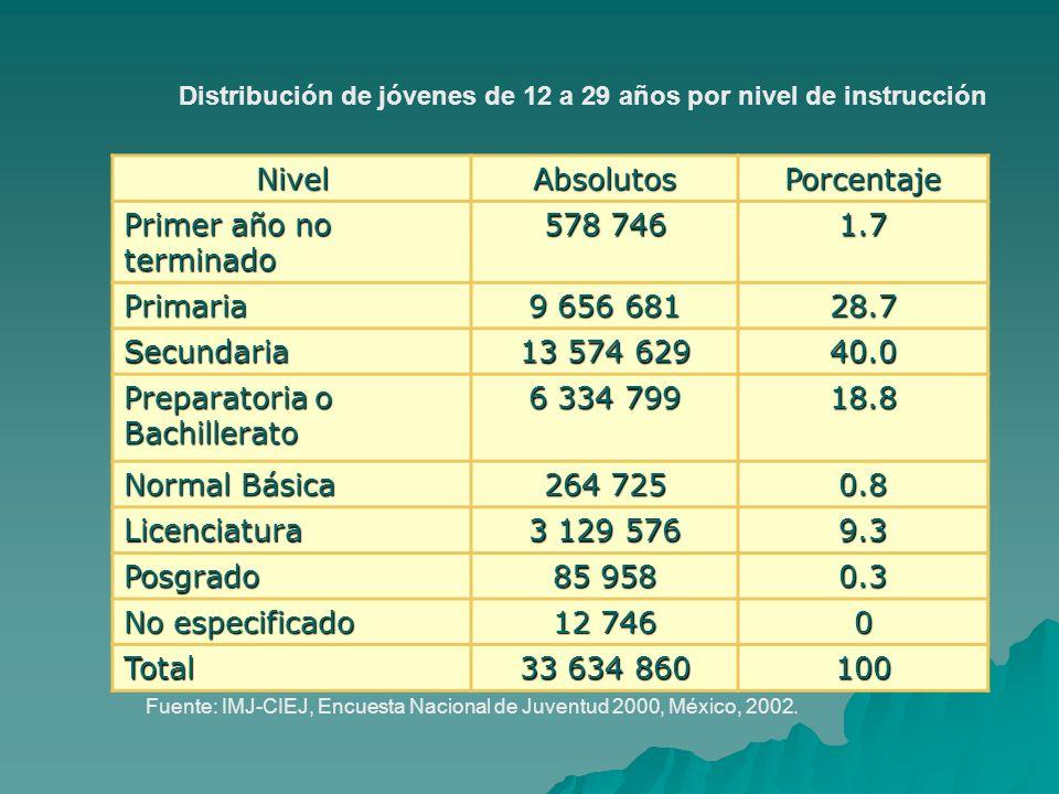 NivelAbsolutosPorcentaje Primer año no terminado 578 746 1.7 Primaria 9 656 681 28.7 Secundaria 13 574 629 40.0 Preparatoria o Bachillerato 6 334 799