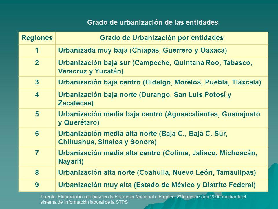 RegionesGrado de Urbanización por entidades 1Urbanizada muy baja (Chiapas, Guerrero y Oaxaca) 2Urbanización baja sur (Campeche, Quintana Roo, Tabasco,