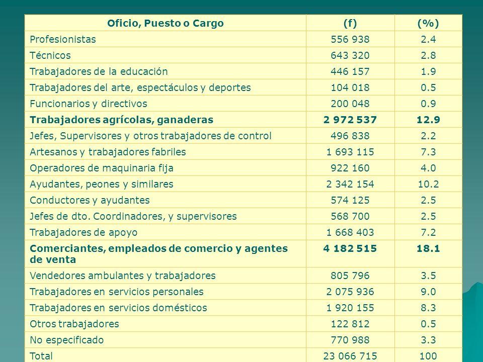 Oficio, Puesto o Cargo(f)(%) Profesionistas556 9382.4 Técnicos643 3202.8 Trabajadores de la educación446 1571.9 Trabajadores del arte, espectáculos y