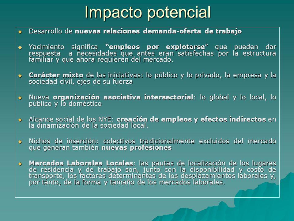 Impacto potencial Desarrollo de nuevas relaciones demanda-oferta de trabajo Desarrollo de nuevas relaciones demanda-oferta de trabajo Yacimiento signi