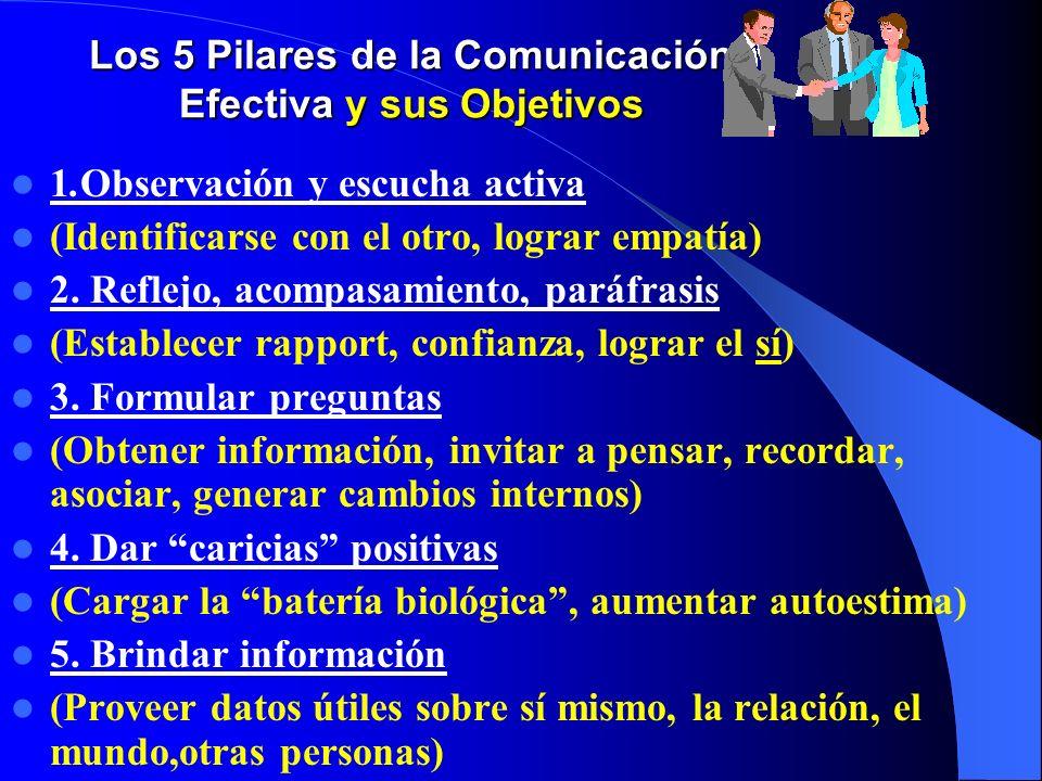 Los 5 Pilares de la Comunicación Efectiva y sus Objetivos 1.Observación y escucha activa (Identificarse con el otro, lograr empatía) 2. Reflejo, acomp