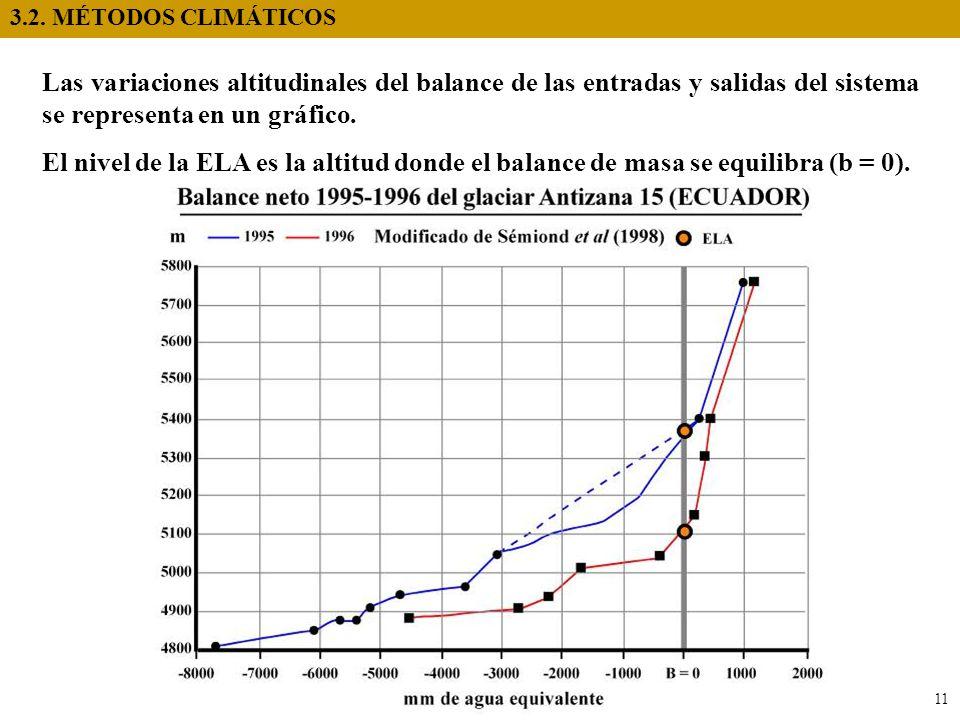 3.2. MÉTODOS CLIMÁTICOS 11 Las variaciones altitudinales del balance de las entradas y salidas del sistema se representa en un gráfico. El nivel de la