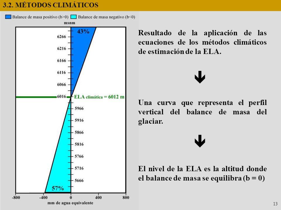 13 3.2. MÉTODOS CLIMÁTICOS Una curva que representa el perfil vertical del balance de masa del glaciar. Resultado de la aplicación de las ecuaciones d