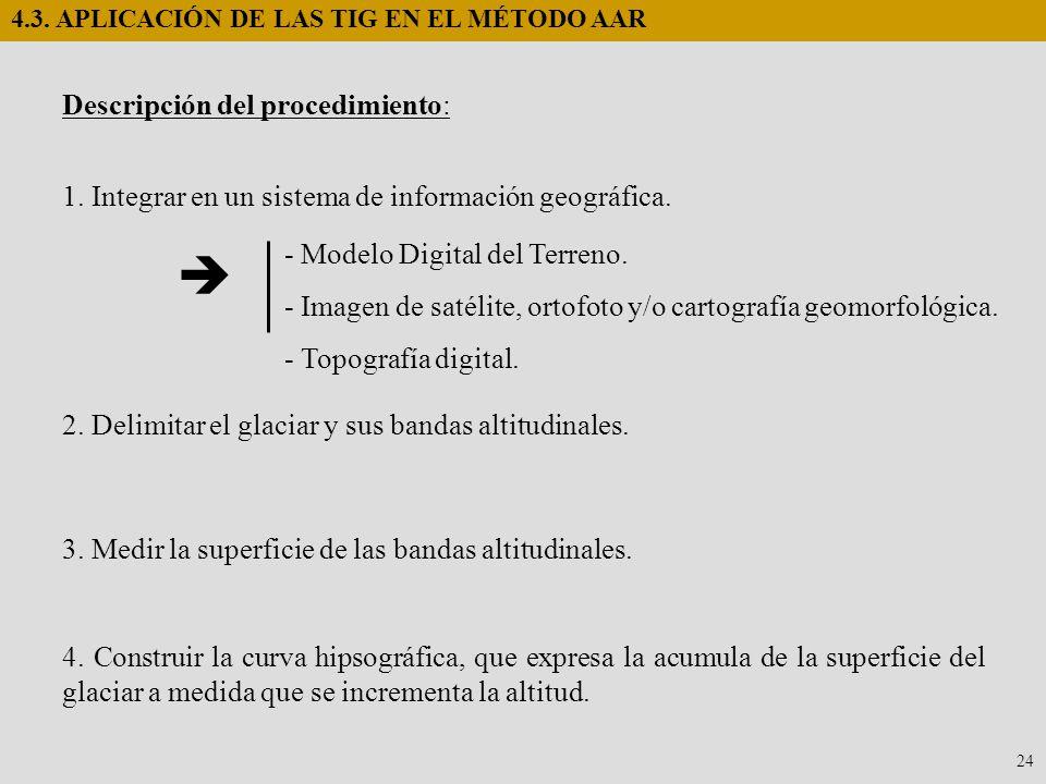 24 4.3. APLICACIÓN DE LAS TIG EN EL MÉTODO AAR 1. Integrar en un sistema de información geográfica. - Modelo Digital del Terreno. - Imagen de satélite