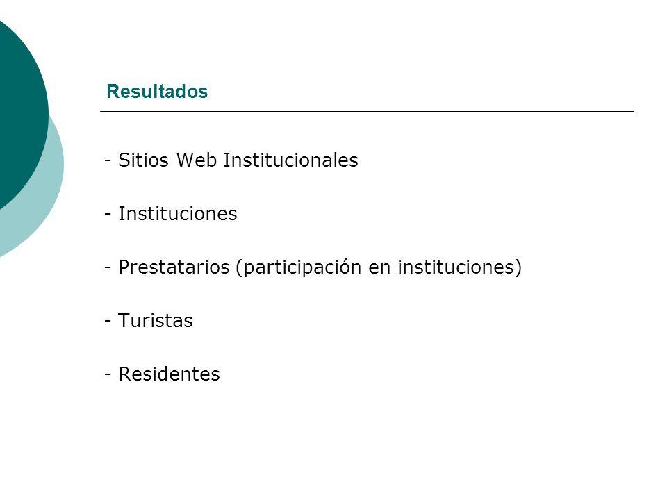 Resultados - Sitios Web Institucionales - Instituciones - Prestatarios (participación en instituciones) - Turistas - Residentes