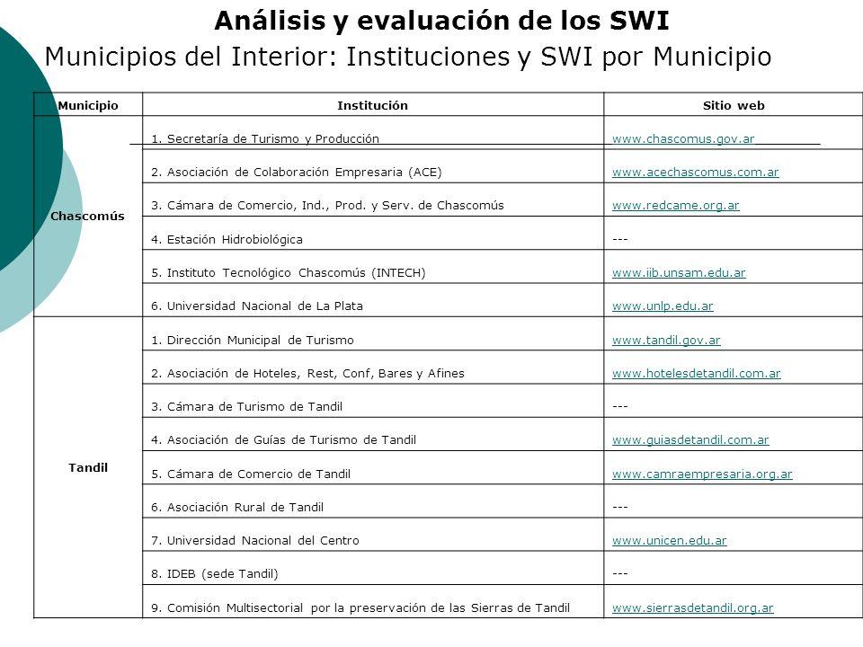 Análisis y evaluación de los SWI Municipios del Interior: Instituciones y SWI por Municipio MunicipioInstituciónSitio web Chascomús 1. Secretaría de T
