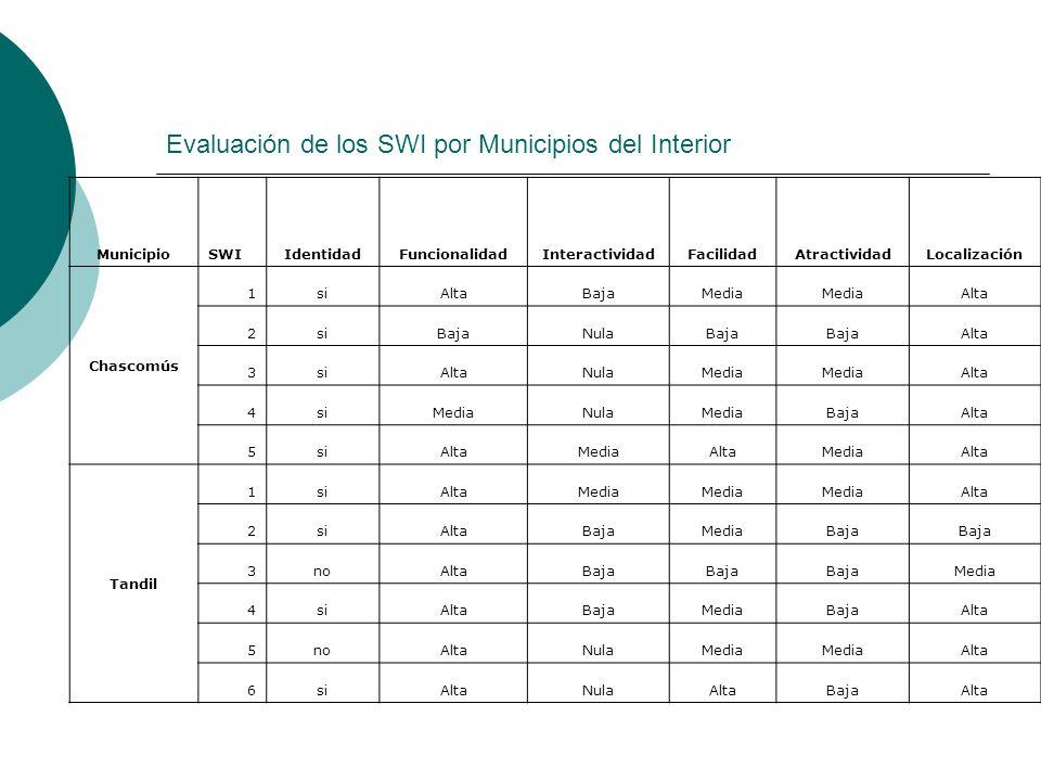 Evaluación de los SWI por Municipios del Interior MunicipioSWIIdentidadFuncionalidadInteractividadFacilidadAtractividadLocalización Chascomús 1siAltaB