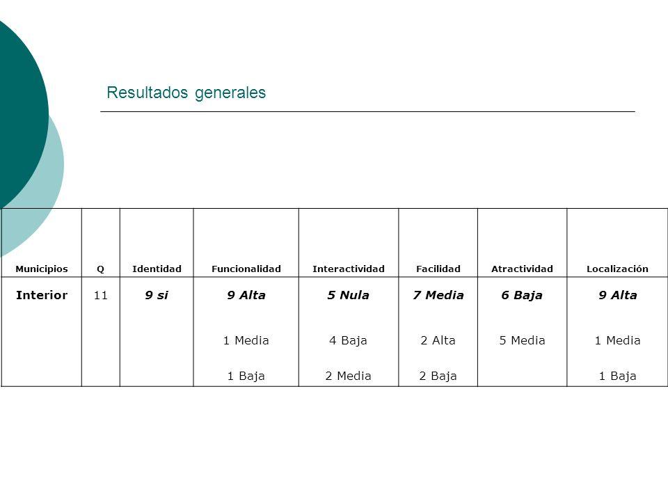 Resultados generales MunicipiosQIdentidadFuncionalidadInteractividadFacilidadAtractividadLocalización Interior119 si9 Alta5 Nula7 Media6 Baja9 Alta 1