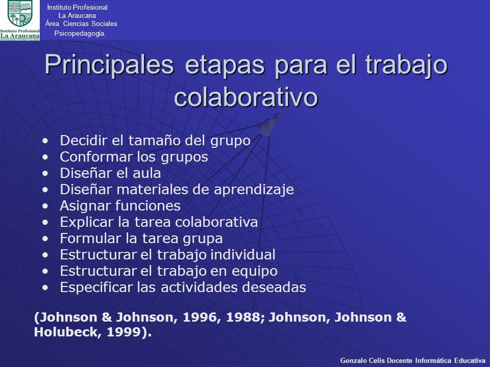 Instituto Profesional La Araucana Área Ciencias Sociales Psicopedagogía.