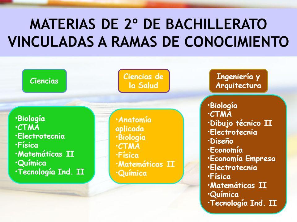 Ciencias Ciencias de la Salud Ingeniería y Arquitectura MATERIAS DE 2º DE BACHILLERATO VINCULADAS A RAMAS DE CONOCIMIENTO Biología CTMA Dibujo técnico