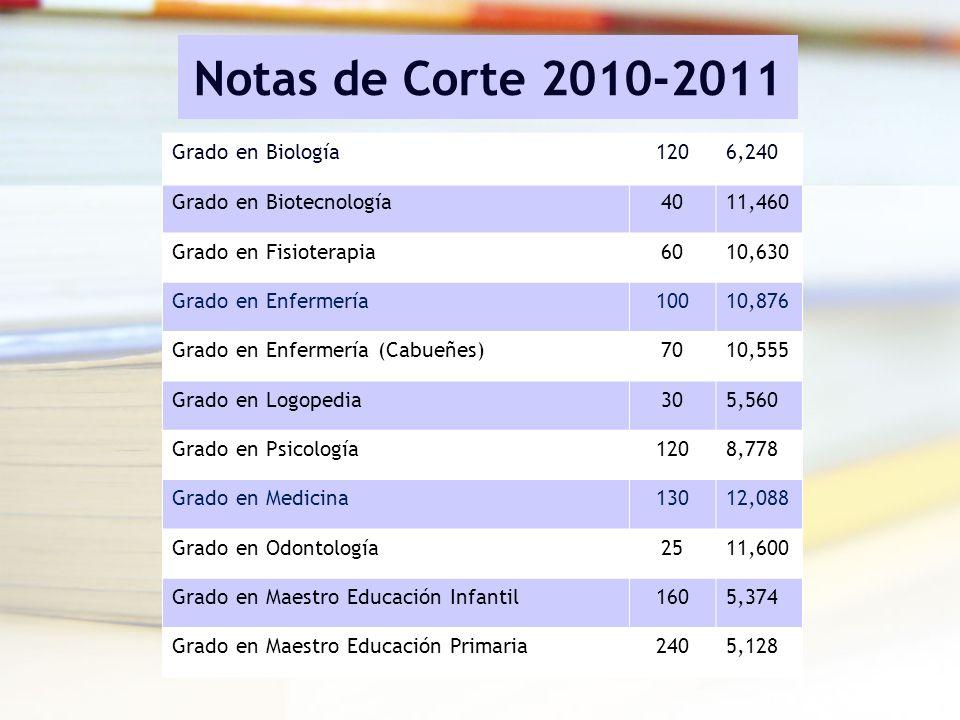Notas de Corte 2010-2011 Grado en Biología1206,240 Grado en Biotecnología4011,460 Grado en Fisioterapia6010,630 Grado en Enfermería10010,876 Grado en