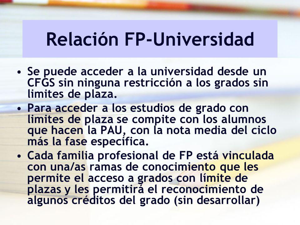 Relación FP-Universidad Se puede acceder a la universidad desde un CFGS sin ninguna restricción a los grados sin limites de plaza. Para acceder a los