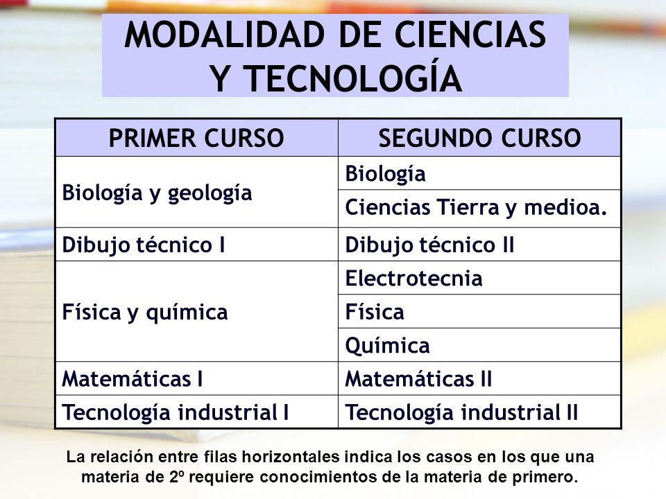 MODALIDAD DE CIENCIAS Y TECNOLOGÍA PRIMER CURSOSEGUNDO CURSO Biología y geología Biología Ciencias Tierra y medioa. Dibujo técnico IDibujo técnico II
