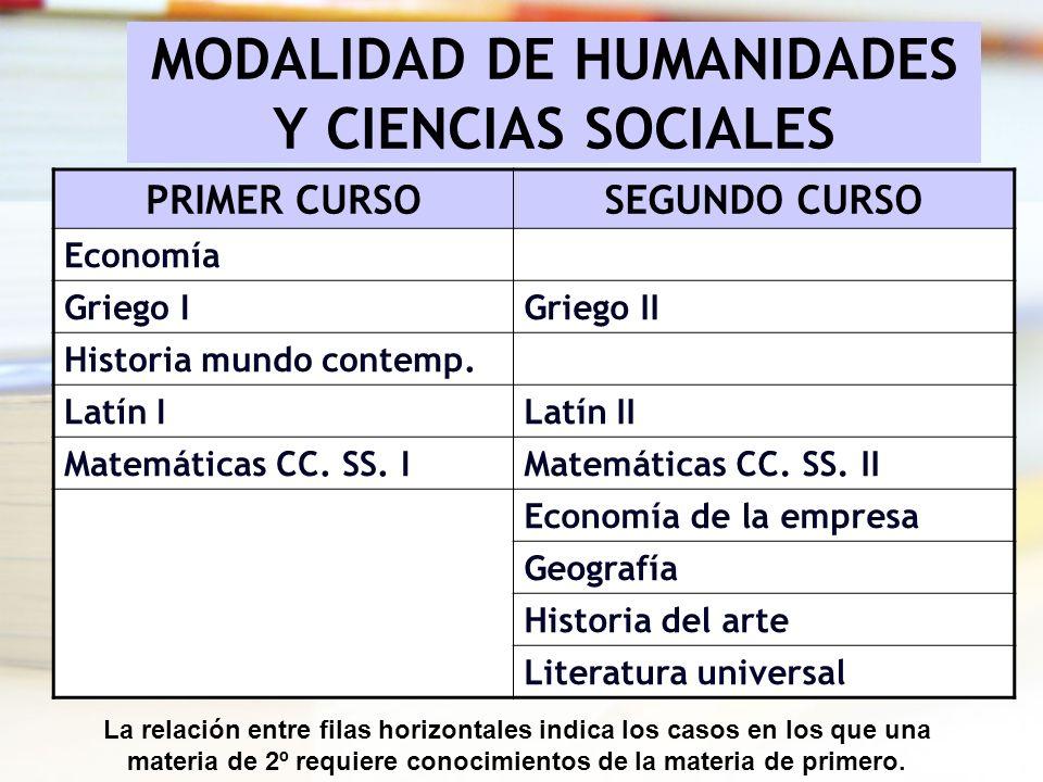 MODALIDAD DE HUMANIDADES Y CIENCIAS SOCIALES PRIMER CURSOSEGUNDO CURSO Economía Griego IGriego II Historia mundo contemp. Latín ILatín II Matemáticas