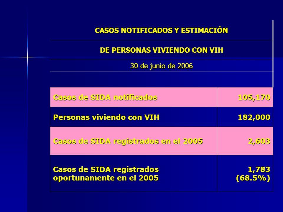 CASOS NOTIFICADOS Y ESTIMACIÓN DE PERSONAS VIVIENDO CON VIH 30 de junio de 2006 Casos de SIDA notificados 105,170 Personas viviendo con VIH 182,000 Ca