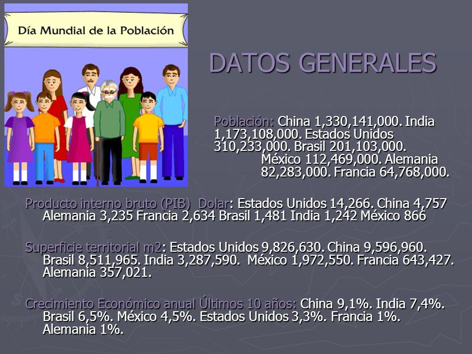 DATOS QUE NO SE VEN Litros de Alcohol Consumidos por persona al año Cigarros Consumidos por persona año Porcentaje de Población que Consume Sustancias Ilegales Asesinatos Al año Suicidios Al año China5,21,64841%25,000184,889 India0,39954%37,170 124,349 Brasil5,458042%40,22010,055 Mexico4,647013%13,144 4,498 Estados Unidos 8,61,19677%16,204 34,125 Francia11,487654%1,051 11,010 Alemania121,12556%9147,734