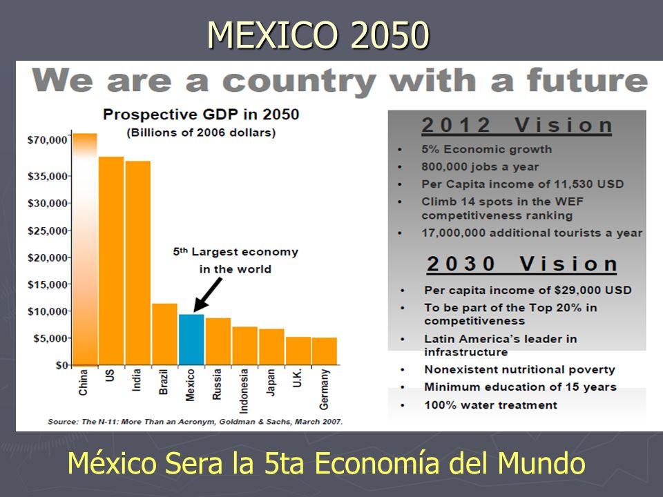 El Mundo en El 2050 Poblacion: India 2000,000,000 China 1700,000,000..