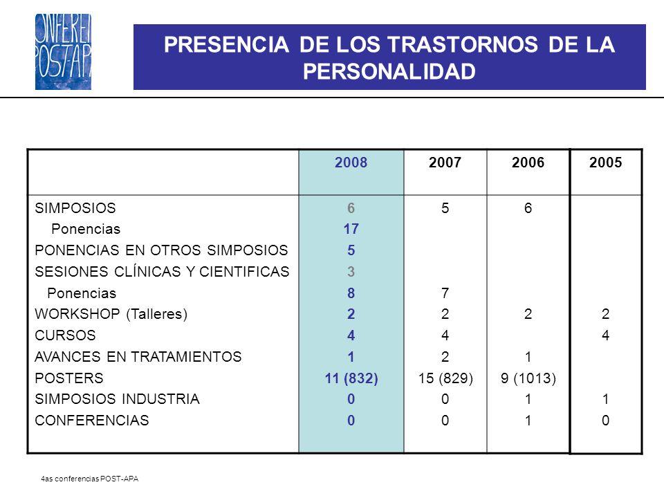 4as conferencias POST-APA PRESENCIA DE LOS TRASTORNOS DE LA PERSONALIDAD 200820072006 SIMPOSIOS Ponencias PONENCIAS EN OTROS SIMPOSIOS SESIONES CLÍNIC