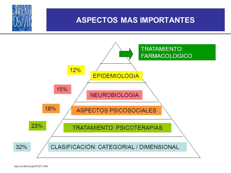 4as conferencias POST-APA ASPECTOS MAS IMPORTANTES CLASIFICACIÓN: CATEGORIAL / DIMENSIONAL TRATAMIENTO: PSICOTERAPIAS ASPECTOS PSICOSOCIALES NEUROBIOL
