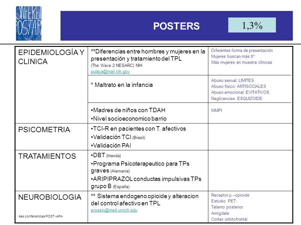 4as conferencias POST-APA POSTERS EPIDEMIOLOGÍA Y CLINICA **Diferencias entre hombres y mujeres en la presentación y tratamiento del TPL (The Wave 2 N