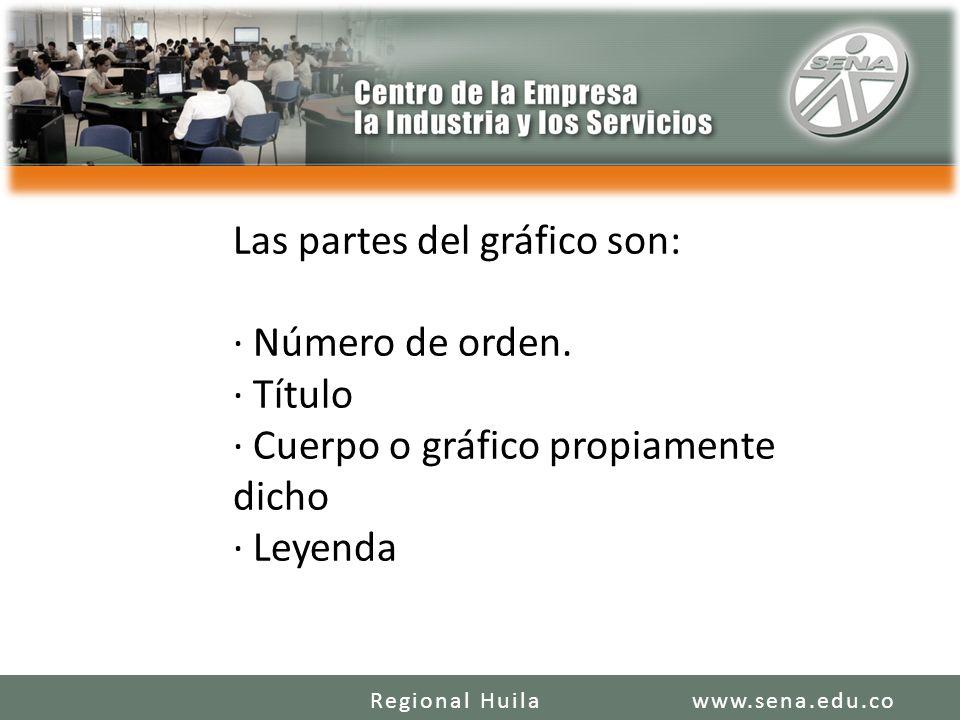 Las partes del gráfico son: · Número de orden. · Título · Cuerpo o gráfico propiamente dicho · Leyenda www.sena.edu.coRegional Huila