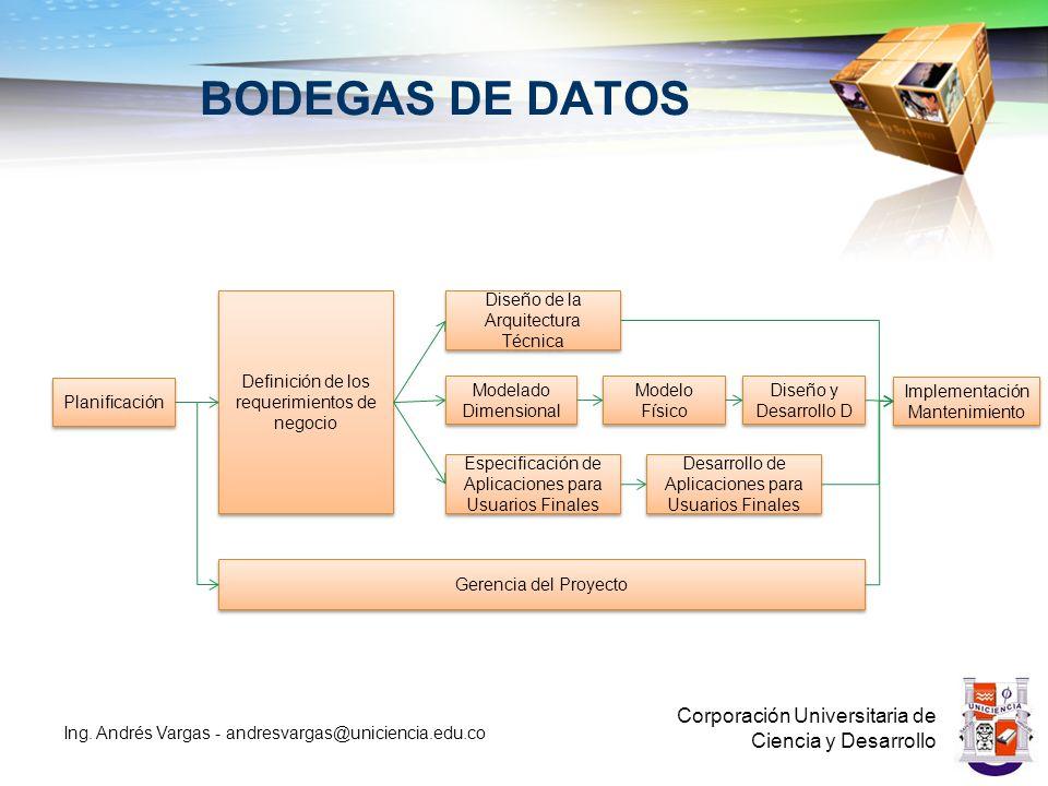 BODEGAS DE DATOS Corporación Universitaria de Ciencia y Desarrollo Ing.