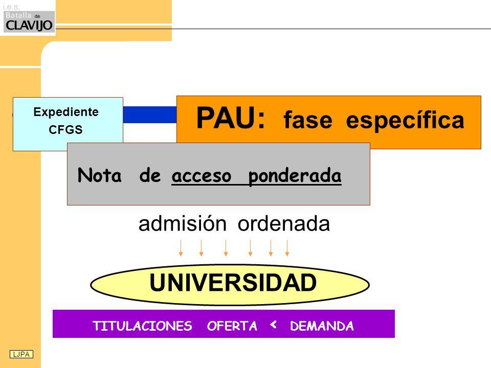 TITULACIONES OFERTA < DEMANDA UNIVERSIDAD Expediente CFGS PAU: fase específica admisión ordenada Nota de acceso ponderada LJPA