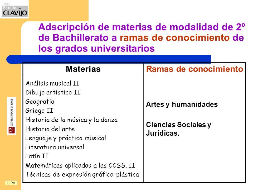 Adscripción de materias de modalidad de 2º de Bachillerato a ramas de conocimiento de los grados universitarios MateriasRamas de conocimiento Análisis