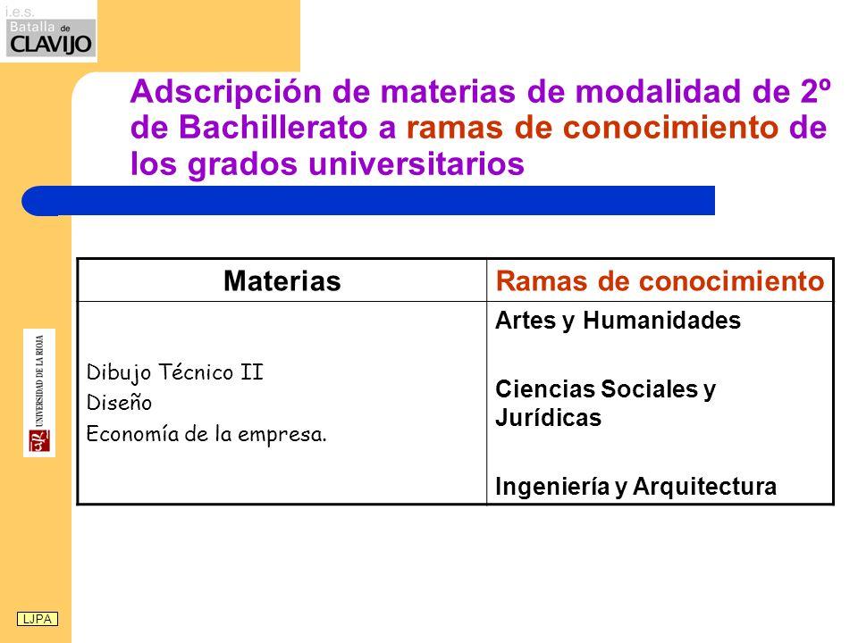 Adscripción de materias de modalidad de 2º de Bachillerato a ramas de conocimiento de los grados universitarios MateriasRamas de conocimiento Dibujo T