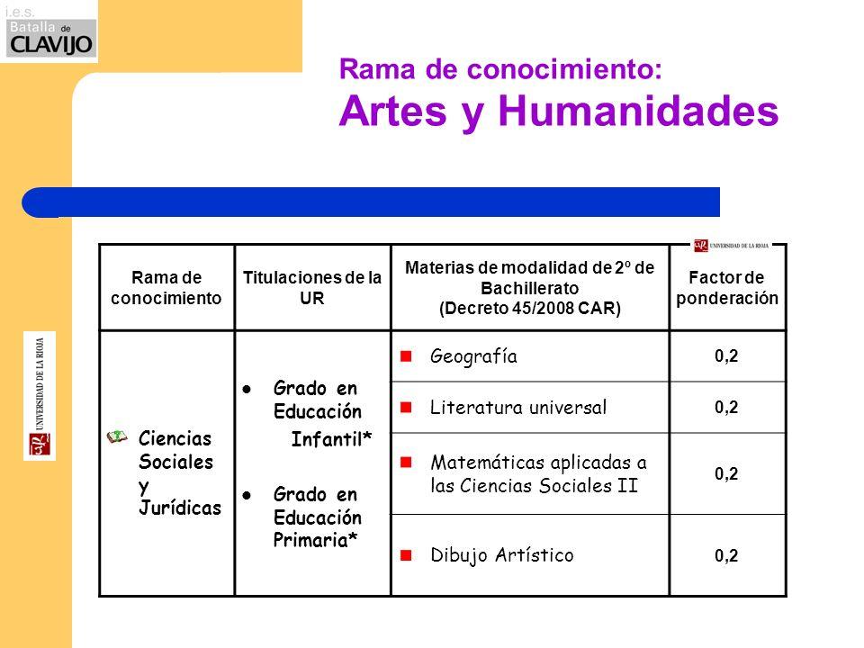 Rama de conocimiento: Artes y Humanidades Rama de conocimiento Titulaciones de la UR Materias de modalidad de 2º de Bachillerato (Decreto 45/2008 CAR)