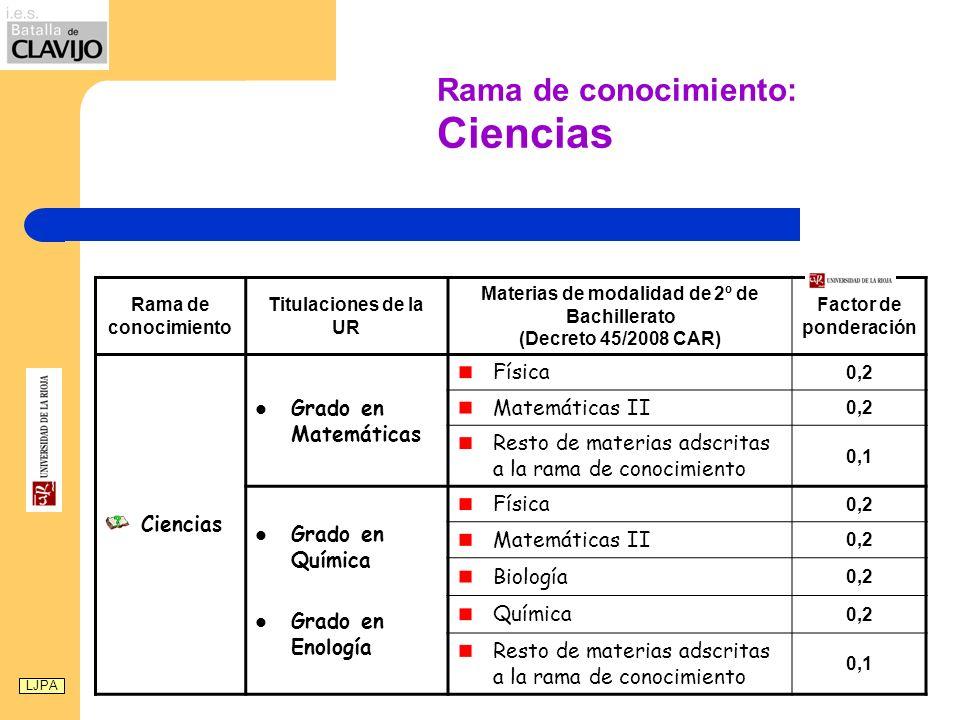 Rama de conocimiento: Ciencias Rama de conocimiento Titulaciones de la UR Materias de modalidad de 2º de Bachillerato (Decreto 45/2008 CAR) Factor de