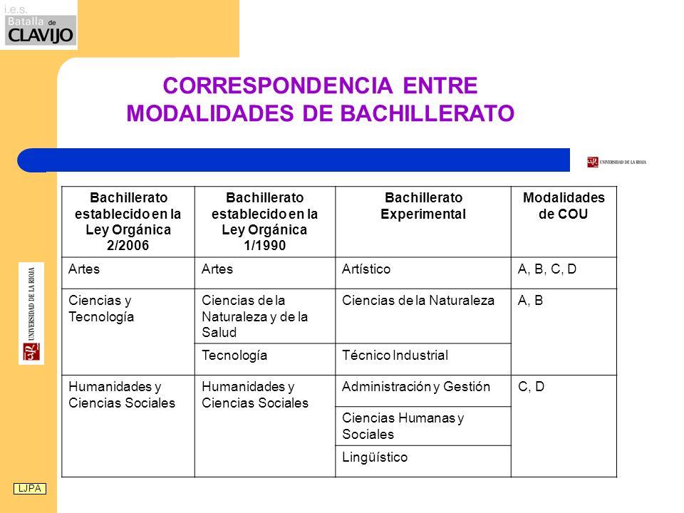 LJPA CORRESPONDENCIA ENTRE MODALIDADES DE BACHILLERATO Bachillerato establecido en la Ley Orgánica 2/2006 Bachillerato establecido en la Ley Orgánica