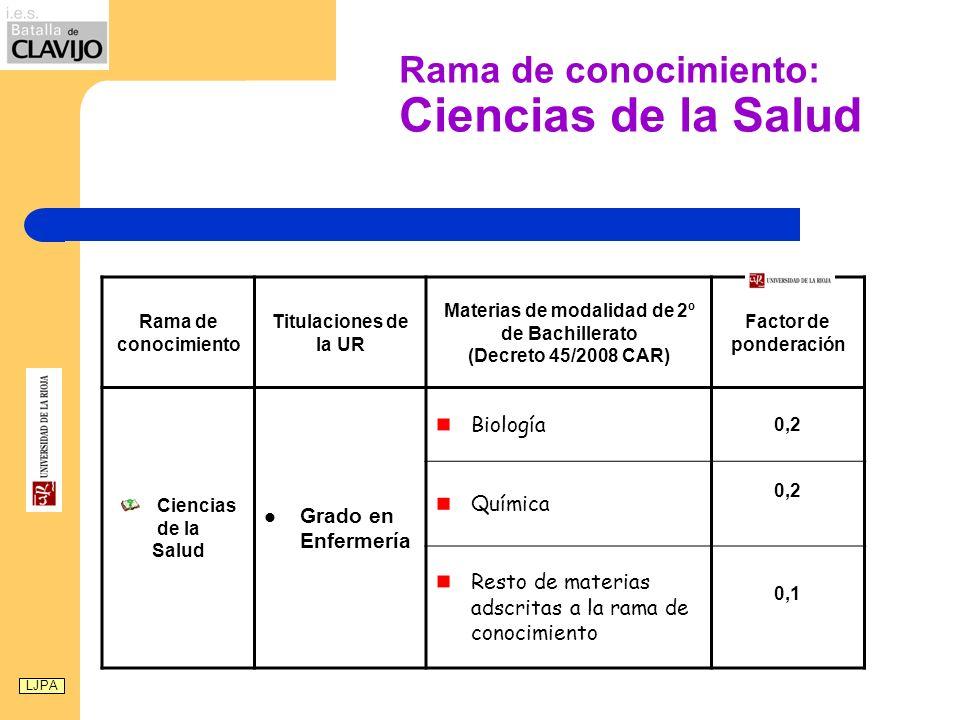 Rama de conocimiento: Ciencias de la Salud Rama de conocimiento Titulaciones de la UR Materias de modalidad de 2º de Bachillerato (Decreto 45/2008 CAR