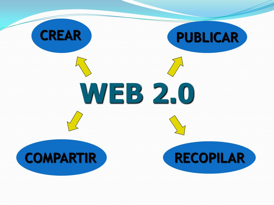 WEB 2.0 CREAR PUBLICAR COMPARTIR RECOPILAR