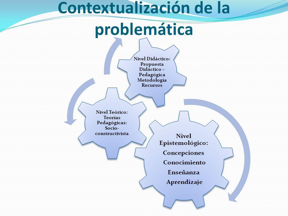 Contextualización de la problemática Nivel Epistemológico: Concepciones Conocimiento Enseñanza Aprendizaje Nivel Teórico: Teorías Pedagógicas: Socio-