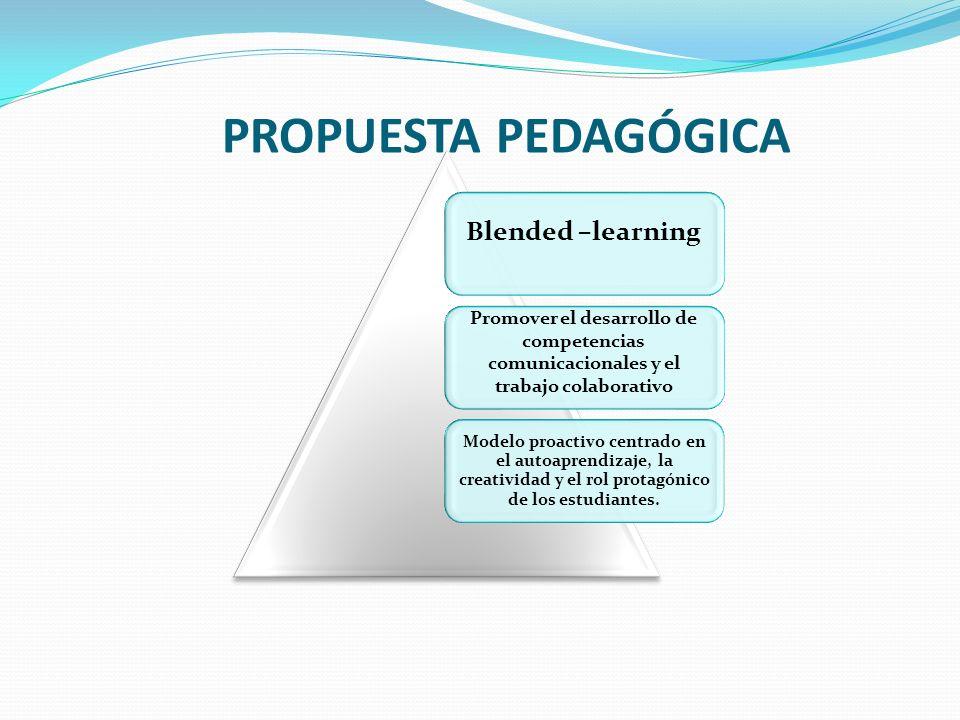 PROPUESTA PEDAGÓGICA Blended –learning Promover el desarrollo de competencias comunicacionales y el trabajo colaborativo Modelo proactivo centrado en