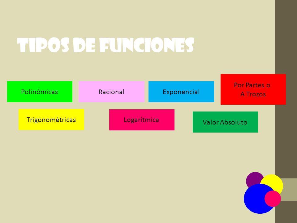Grado Impar Funciones polinómicas Cuadrática Grado Par Constante Lineal Cúbica Afín Idéntica