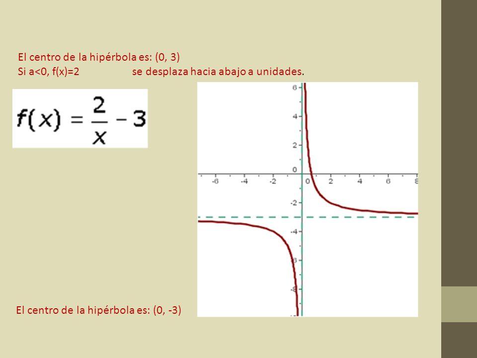 El centro de la hipérbola es: (0, 3) Si a<0, f(x)=2 se desplaza hacia abajo a unidades. El centro de la hipérbola es: (0, -3)