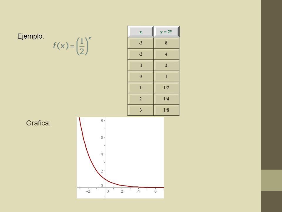 Ejemplo: x y = 2 x -38 -24 2 01 11/2 21/4 31/8 Grafica: