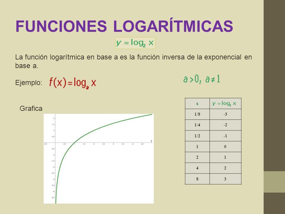 x 1/8-3 1/4-2 1/2 10 21 42 83 Grafica FUNCIONES LOGARÍTMICAS La función logarítmica en base a es la función inversa de la exponencial en base a. Ejemp