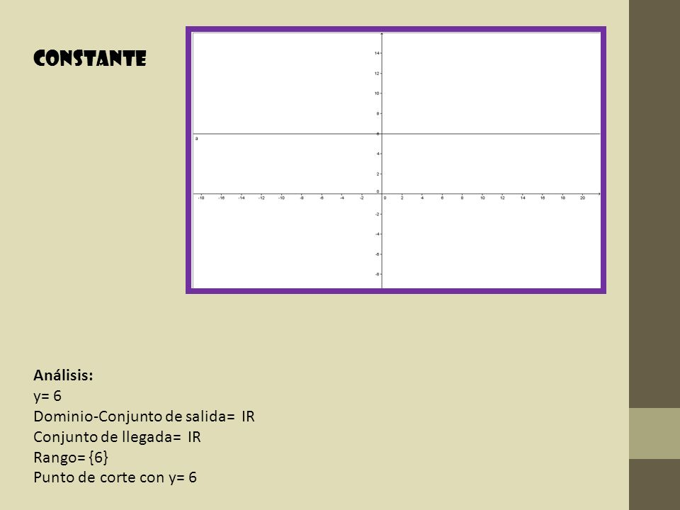 Análisis: y= 6 Dominio-Conjunto de salida= IR Conjunto de llegada= IR Rango= {6} Punto de corte con y= 6 Constante