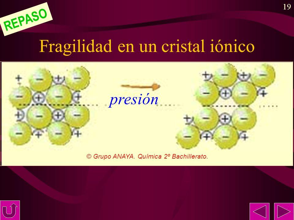 19 Fragilidad en un cristal iónico REPASO © Grupo ANAYA. Química 2º Bachillerato. presión