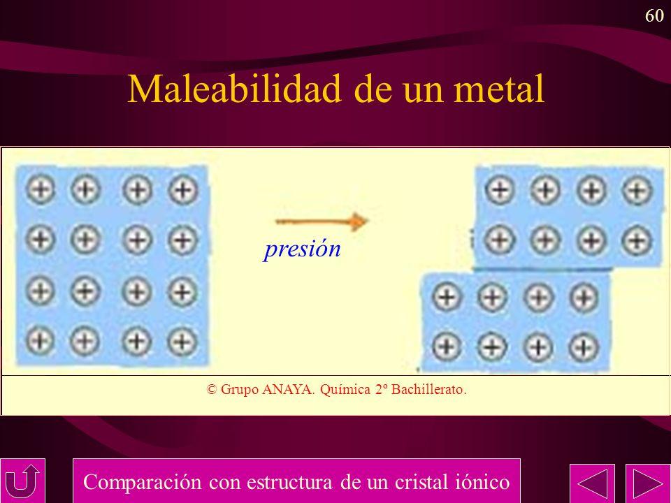 60 Maleabilidad de un metal Comparación con estructura de un cristal iónico © Grupo ANAYA. Química 2º Bachillerato. presión
