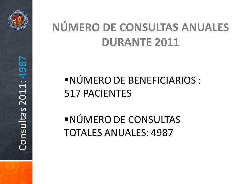 Consultas 2011: 4987 NÚMERO DE CONSULTAS ANUALES DURANTE 2011 NÚMERO DE BENEFICIARIOS : 517 PACIENTES NÚMERO DE CONSULTAS TOTALES ANUALES: 4987